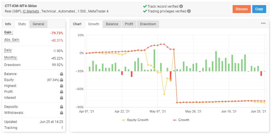 Sirius EA Trading Performance chart