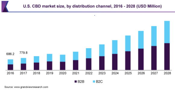 US CBD market size, by distribution channel, 2016-2018 (USD Million)