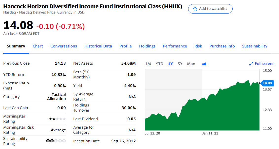 Hancock Horizon Diversified Income Fund