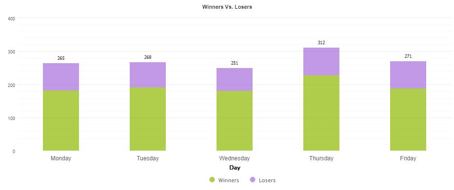 Trading week