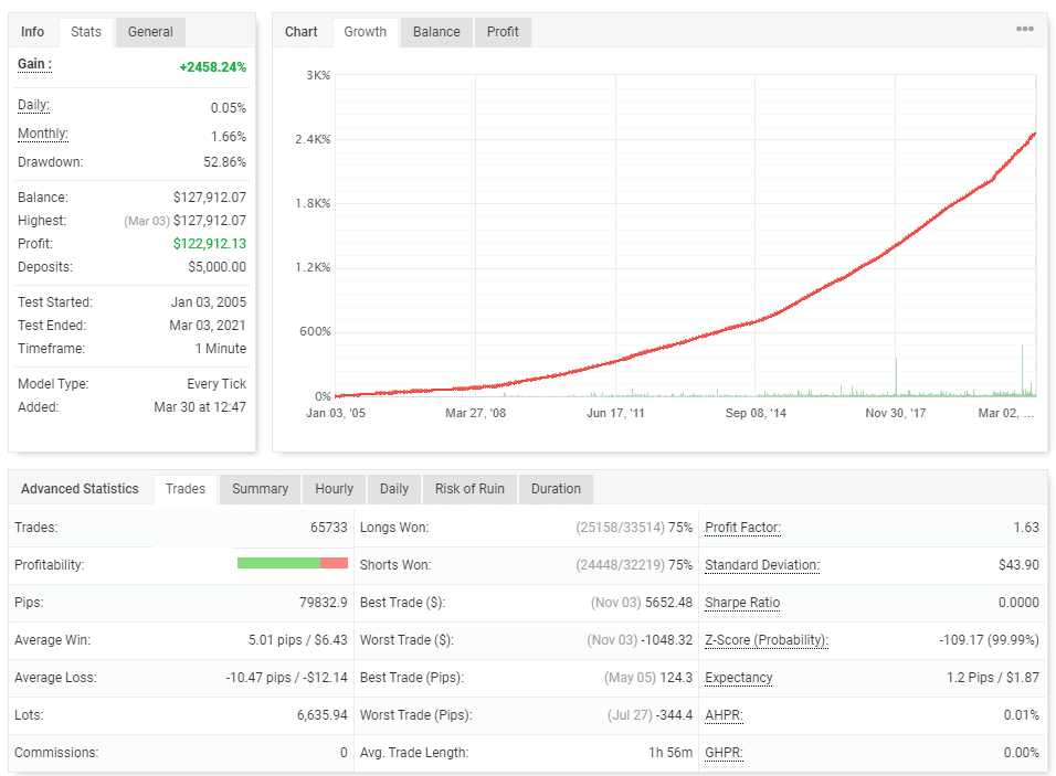 Backtest report