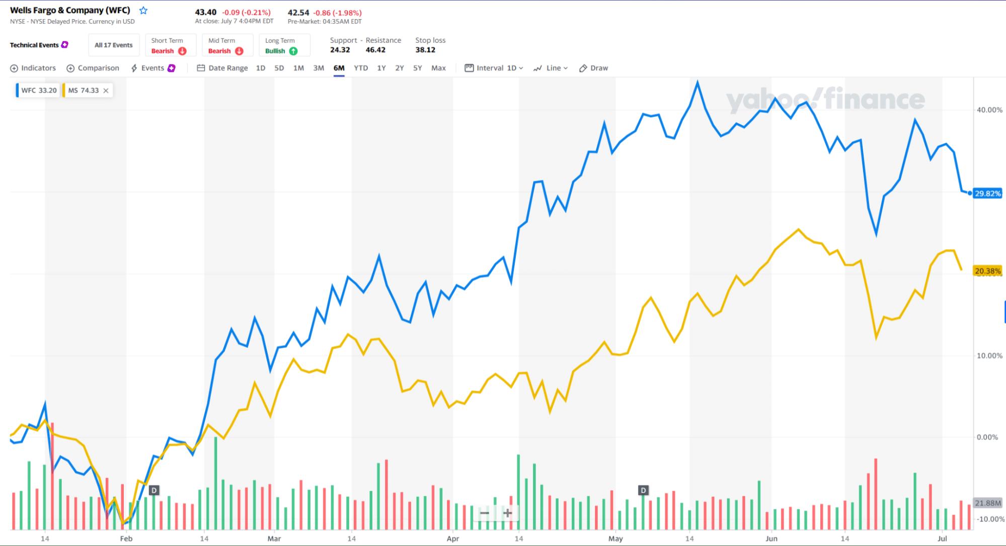 Wells Fargo & Company_chart