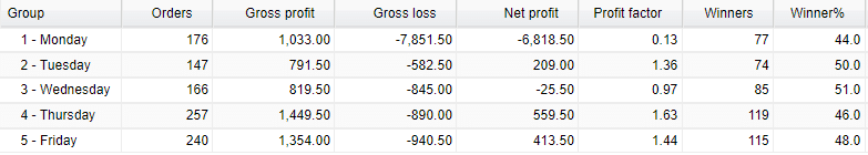 Most traded days