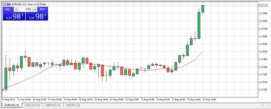 EUR/USD H1 chart
