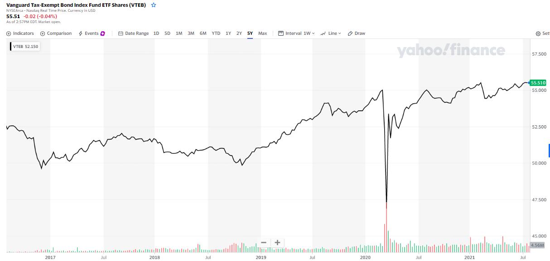 Vanguard Tax-Exempt Bond Index Fund ETF shares chart