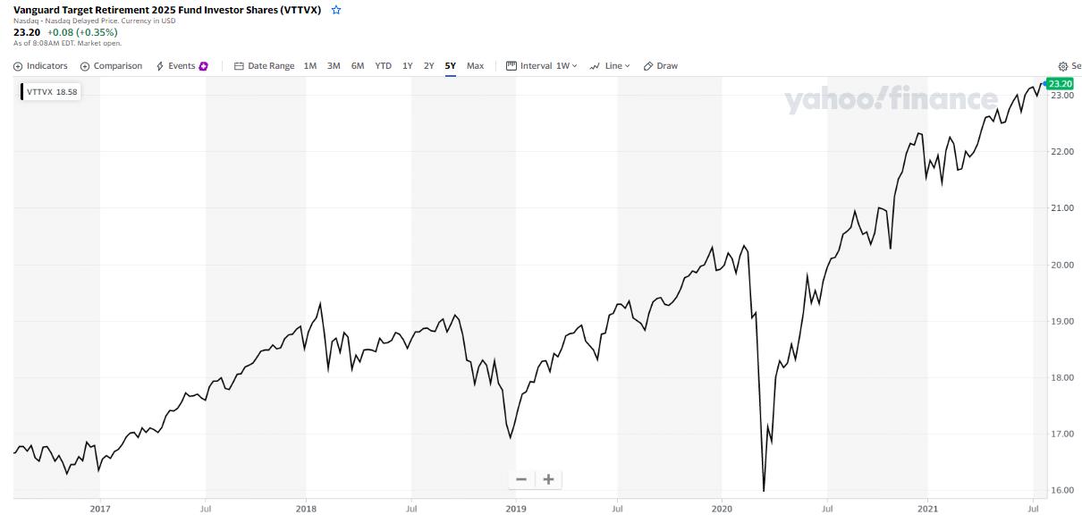 Vanguard Target Retirement 2025 Fund Investor Shares chart