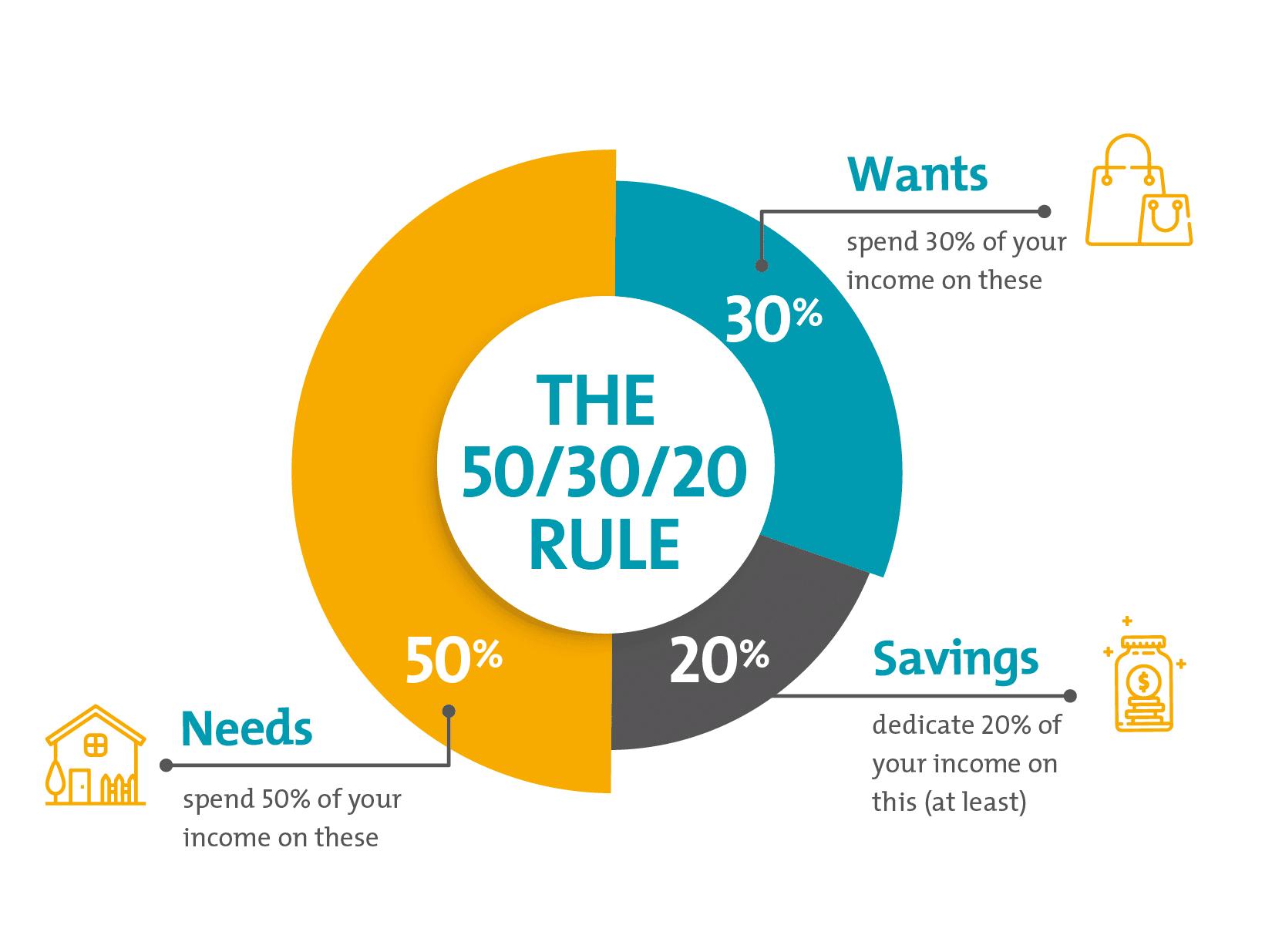 The 50/30/20 rule illustration