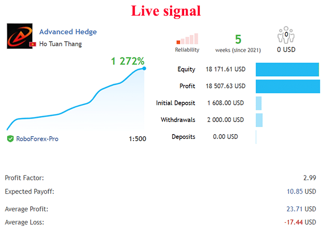 Advanced Hedge trading results