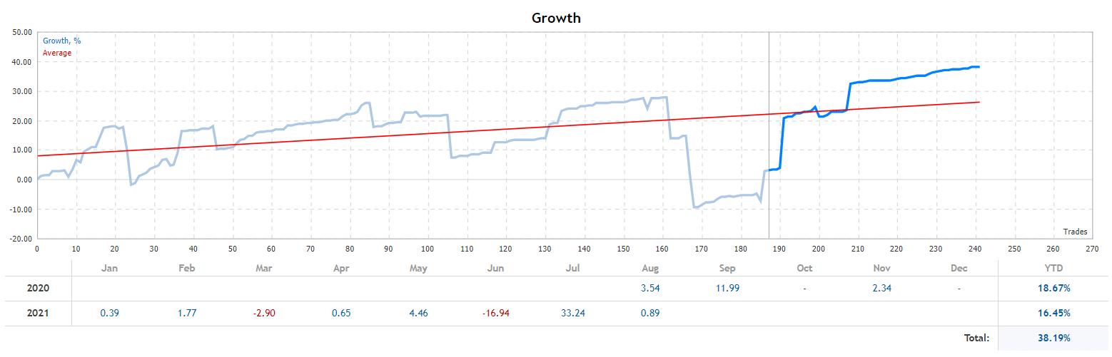 Amaze monthly profitability
