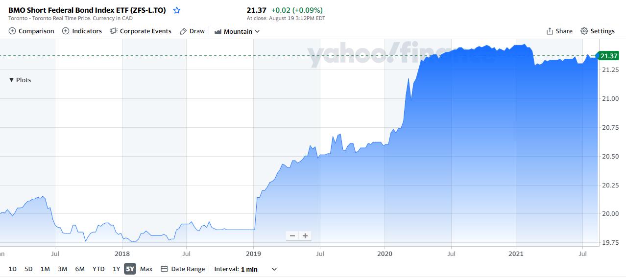 BMO Short Federal Bond Index ETF chart