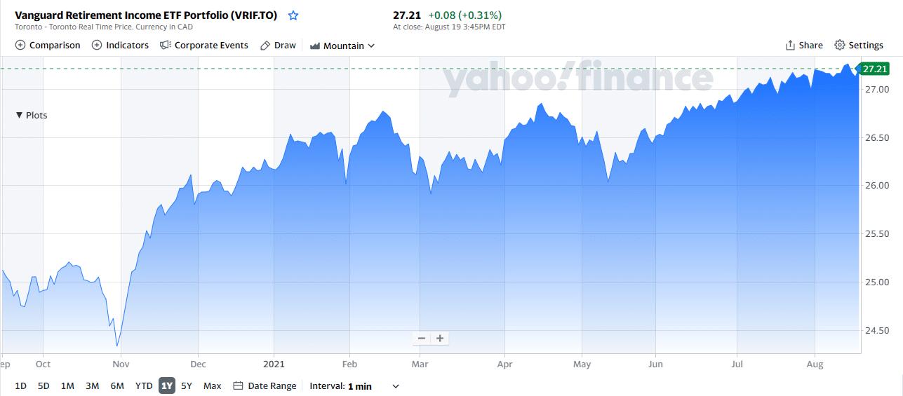 Vanguard Retirement Income ET chart