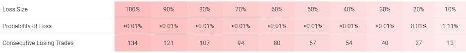 BuySellSeriesEA risks