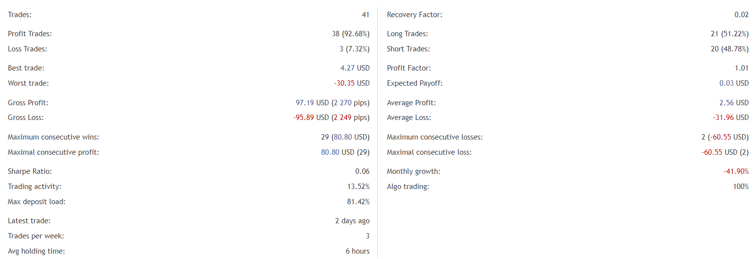 Cairo 2021 statistics
