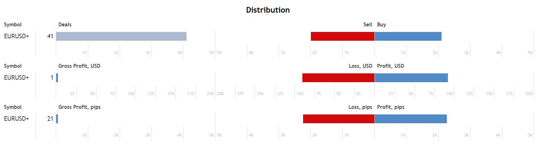 Cairo 2021 distribution
