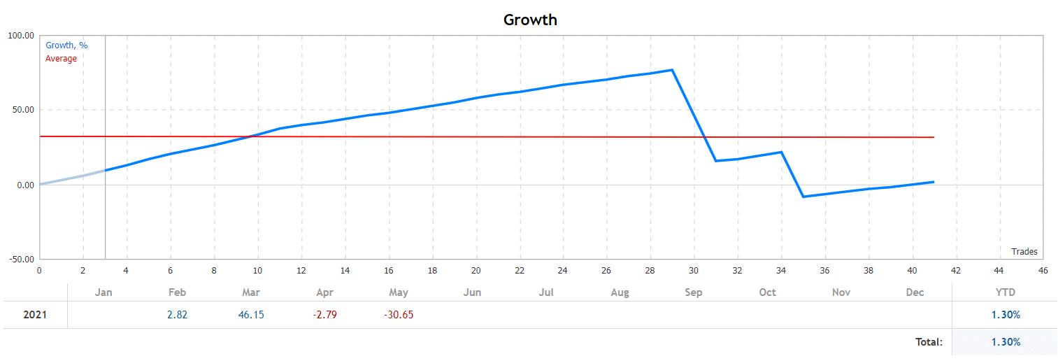 Cairo 2021 growth chart