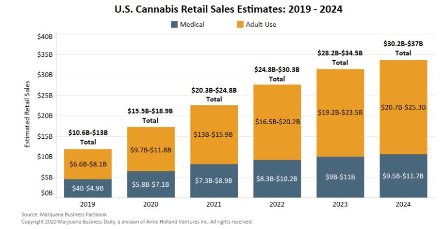 US Cannabis Retail Sales Estimates