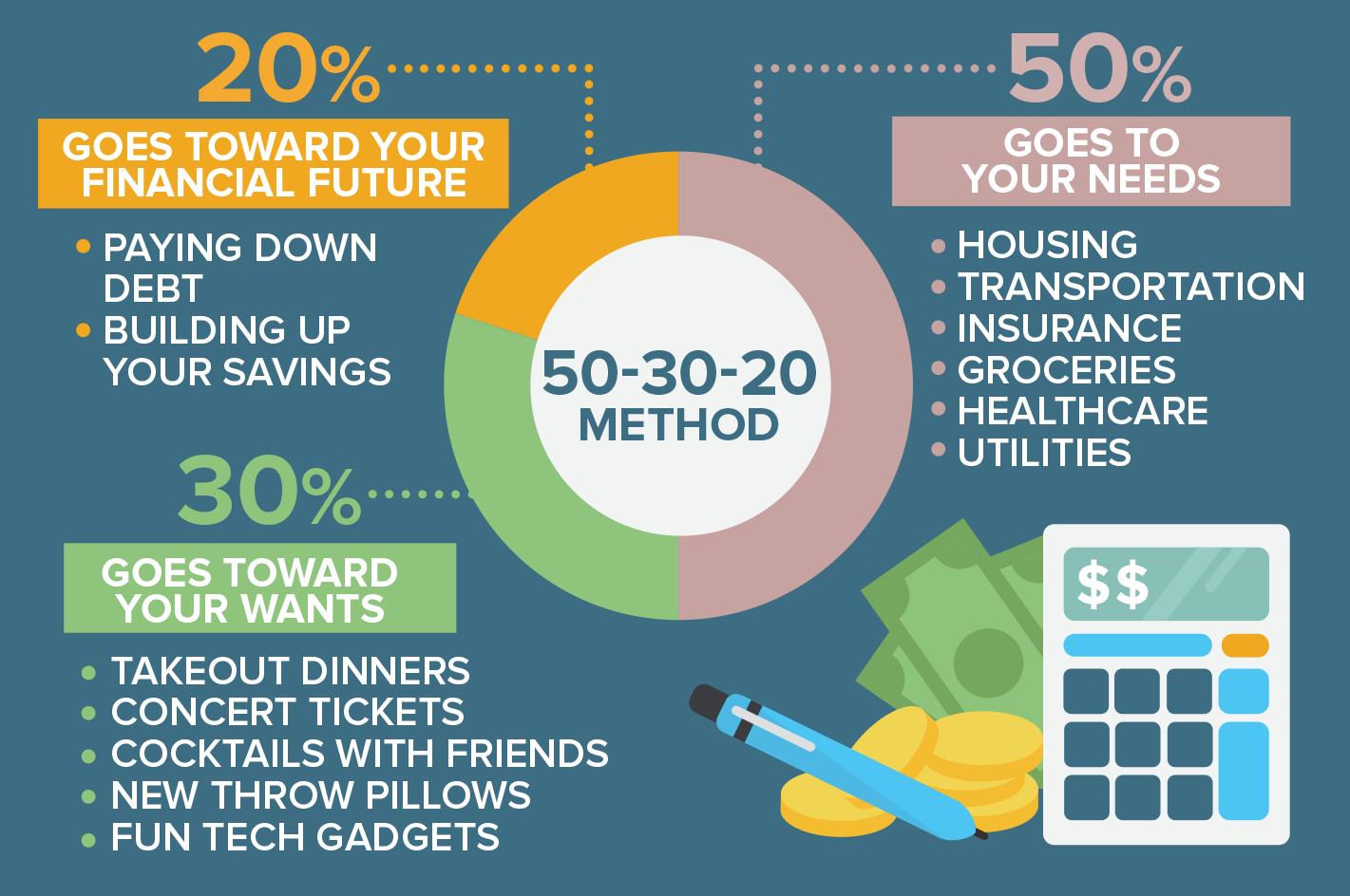 50-30-20 budgeting rule