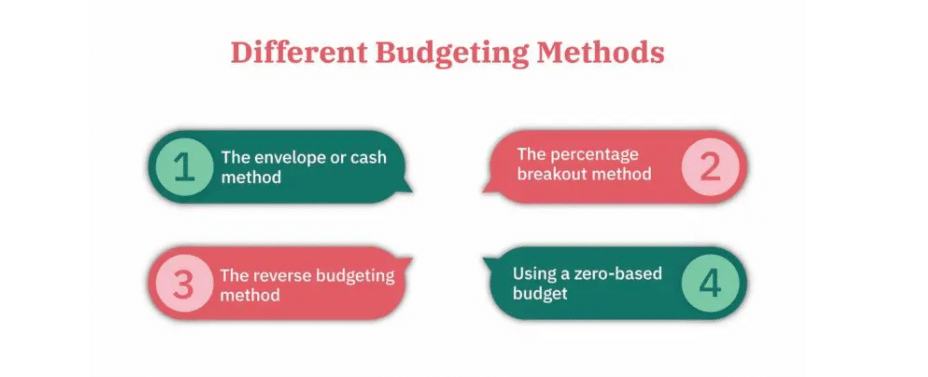 Different Budgeting Method