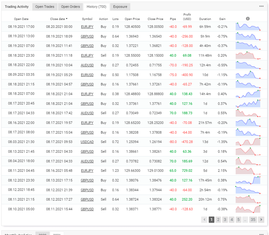 Trading history on Myfxbook
