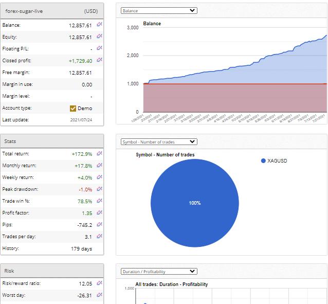 Demo account trading results for Forex Sugar on fxblue.com
