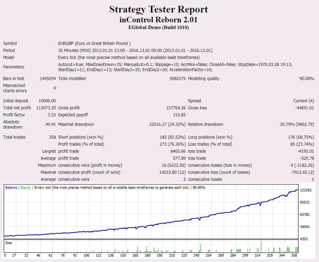 Forex inControl backtest report