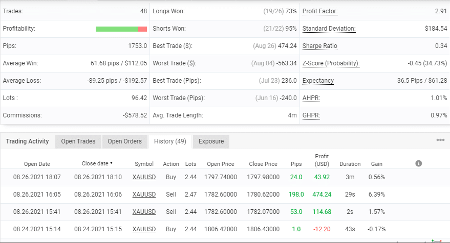 Advanced trading info for Happy Gold EA