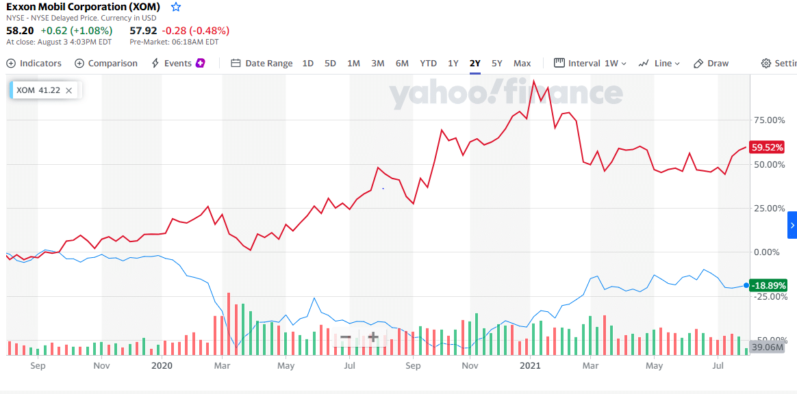 Exxon Mobil Corporation (blue line) and Clearway Energy, Inc. (red line)