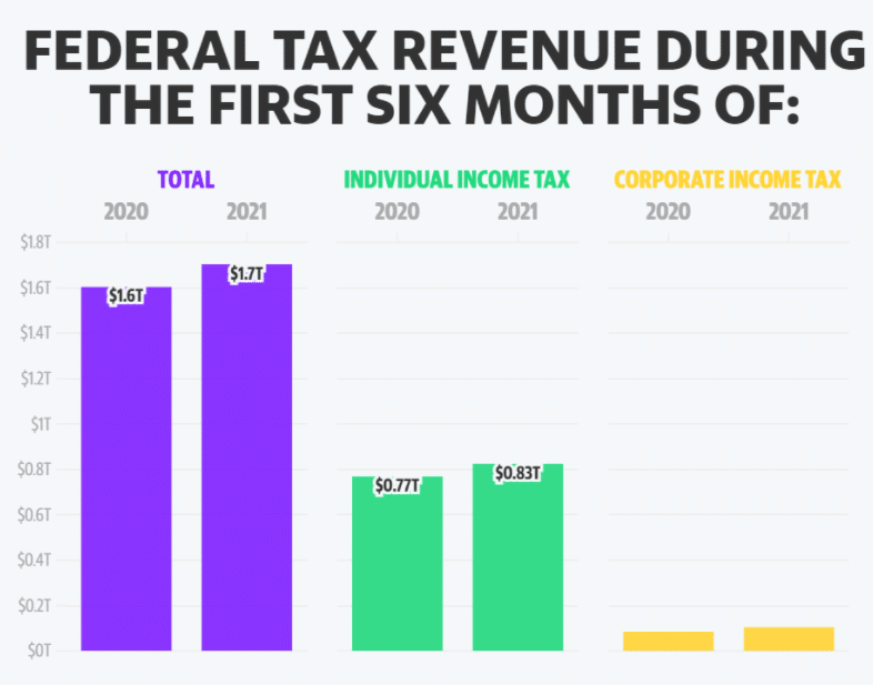 Federal tax revenue during the first six month of: