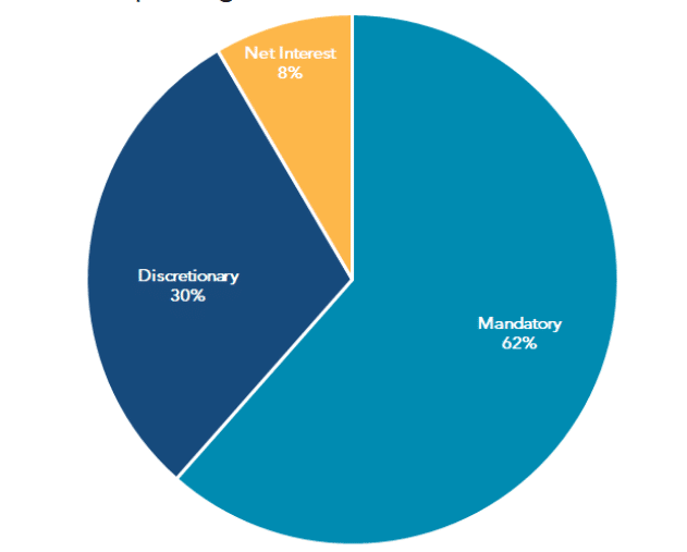 The federal government's spending into three groups: mandatory, discretionary, and debt interest payment, sectors