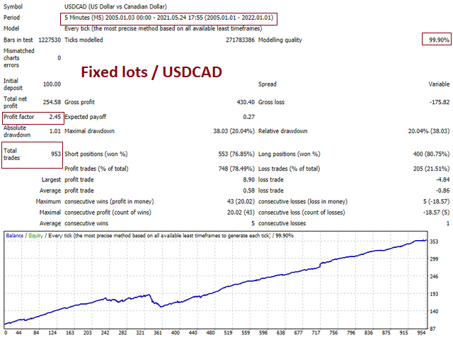 Backtesting on USDCAD