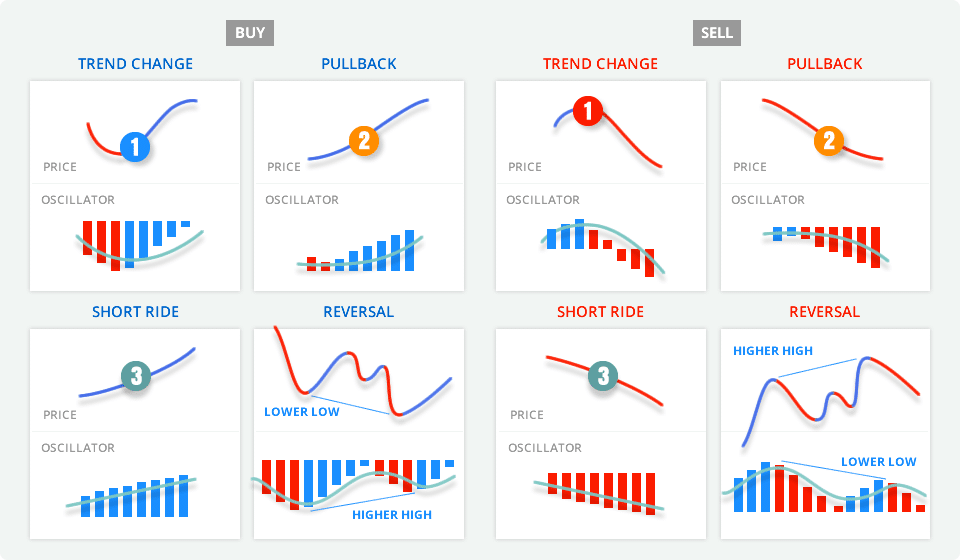 Images displaying the strategy used by PZ Trend Trading