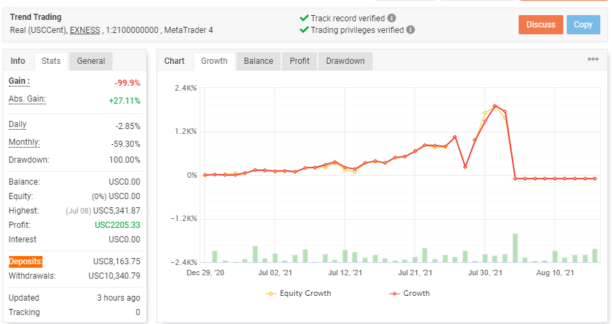 The growth curve for PZ Trend Trading along with trading stats