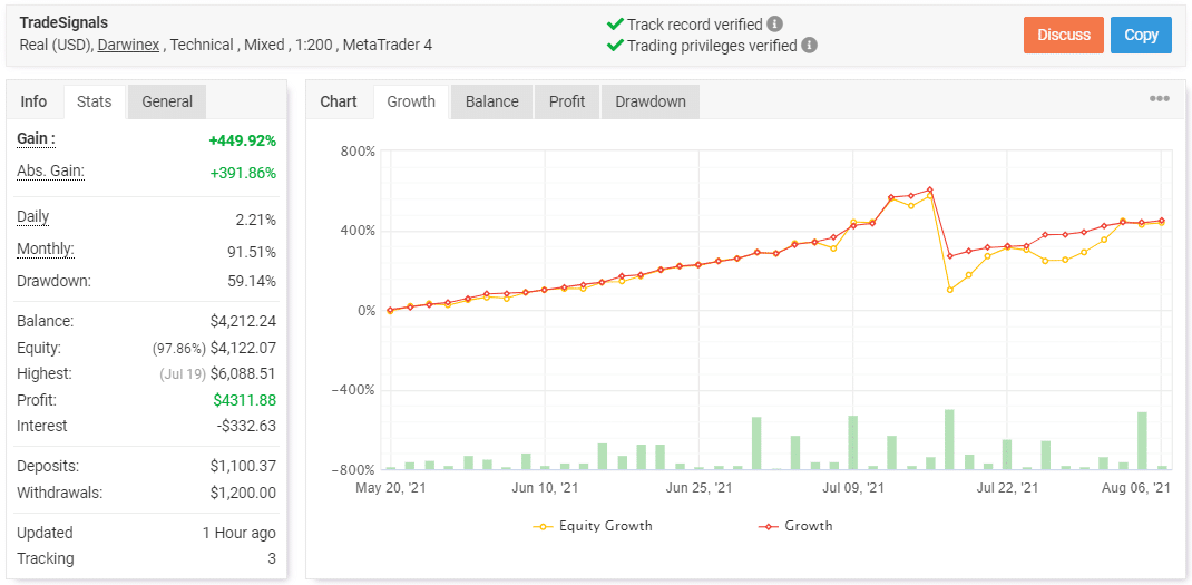Rombus Capital trading results