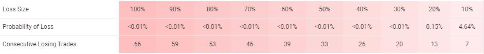 Rombus Capital risks