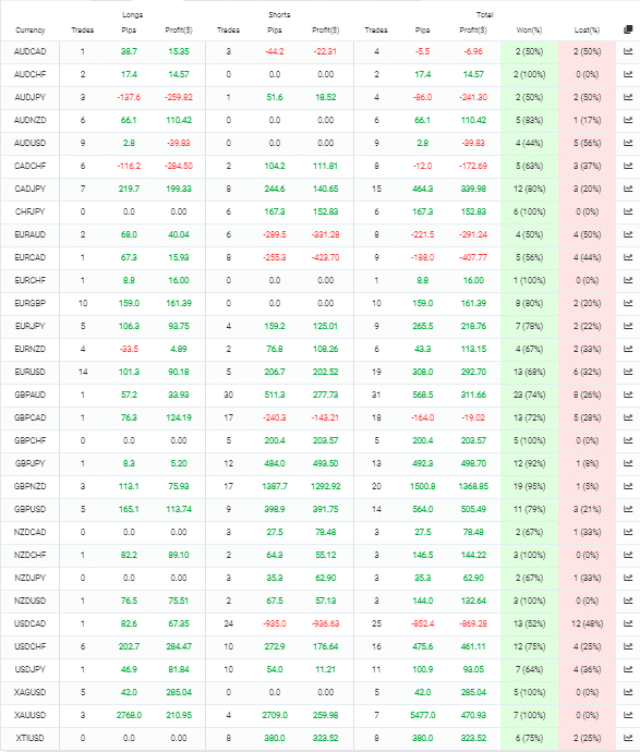Rombus Capital currency pairs