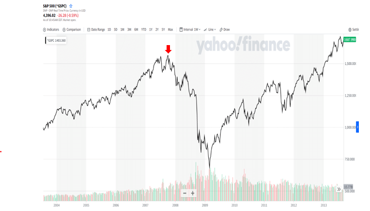 S&P 500 chart in 2007-2008