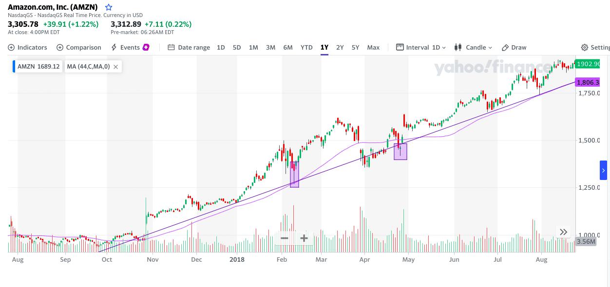 Amazon.com, Inc. chart
