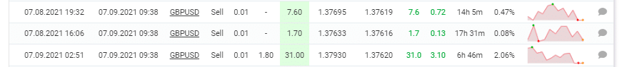 Grid Trades on GBPUSD closed simultaneously