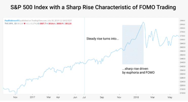 Chart showing S&P 500 Index with FOMO trading