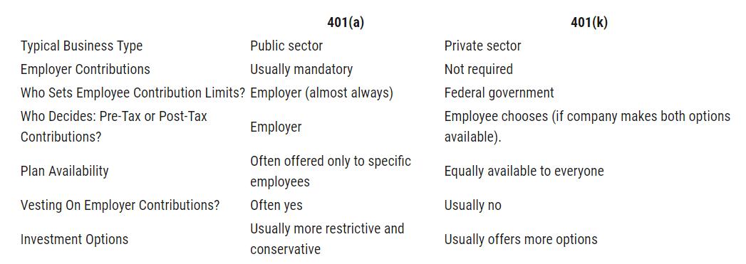 comparison of investment plans