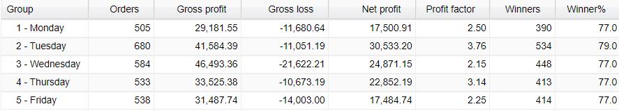 AVIA weekly trading activities