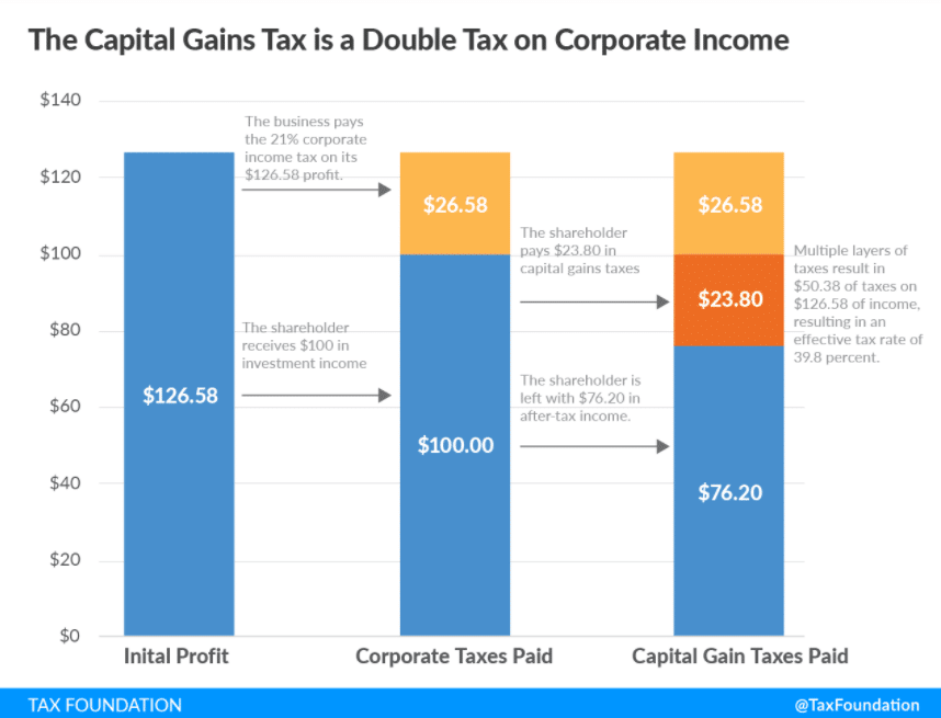 The Capital Gains Tax is a Double Tax on Corporate Income