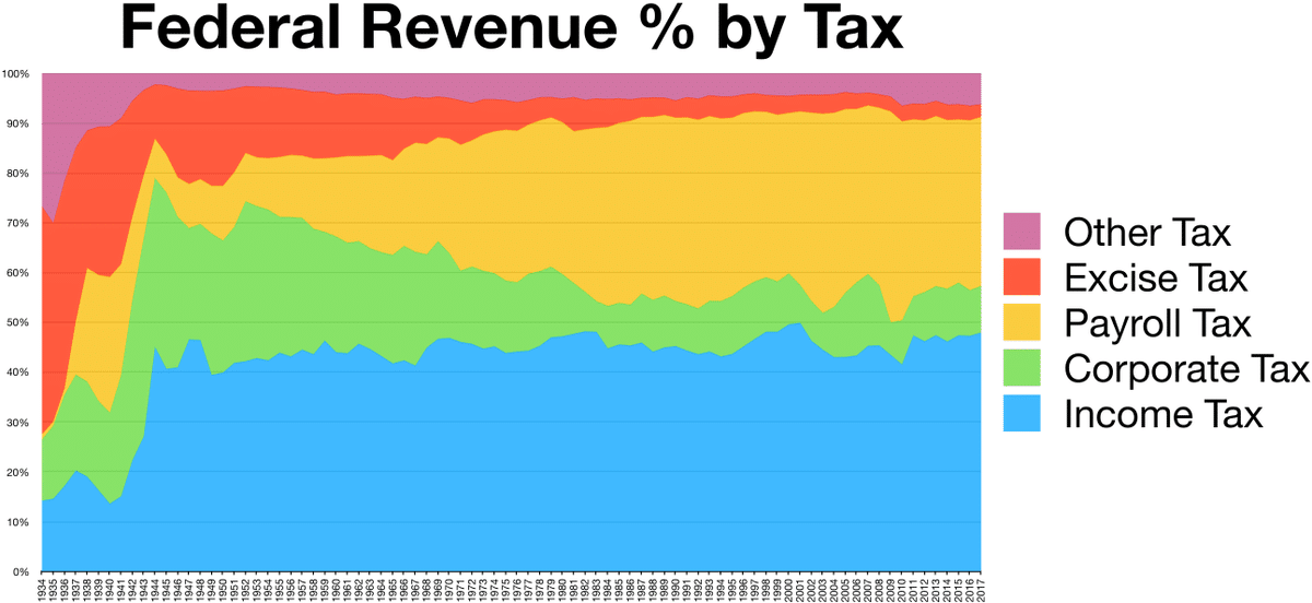Revenue % by Taxes