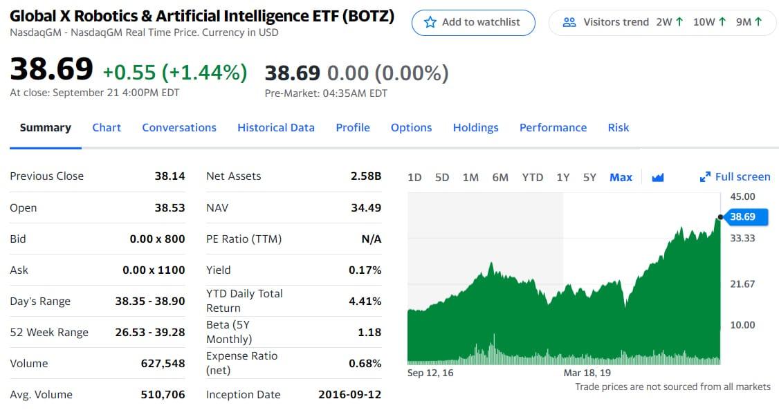 Global X Robotics and Artificial Intelligence ETF (BOTZ)