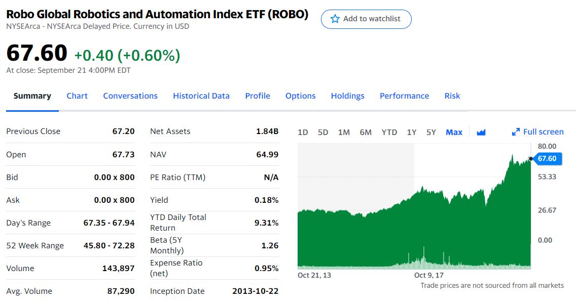 ROBO Global Robotics and Automation Index ETF (ROBO)