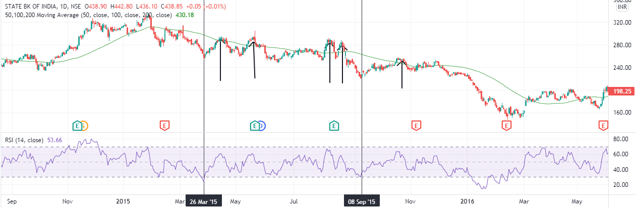 The black lines show entry points when the RSI rises from the 20% level