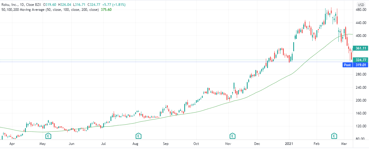 Roku's, Inc. stocks have trended above the MA since mid-2020