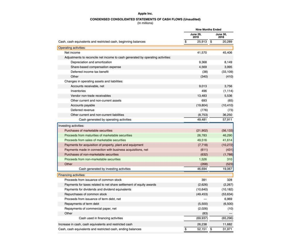 Example of CF statement from investing activities of Apple Inc.
