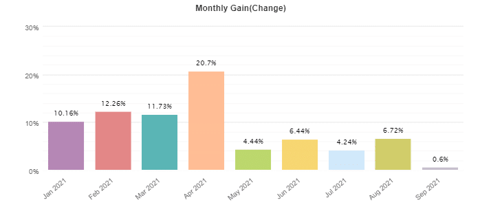 DynaScalp monthly trading results
