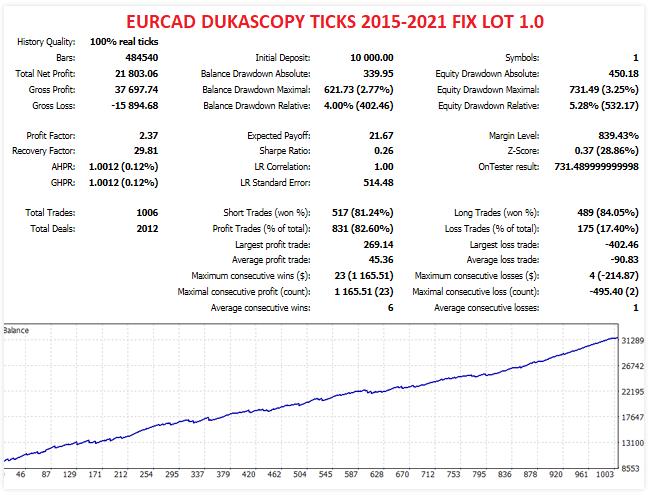 Backtest results for the EURCAD symbol
